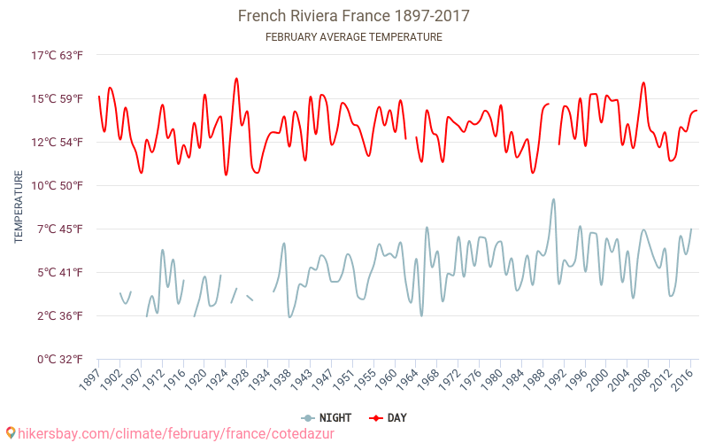 French Riviera - Climate change 1897 - 2017 Average temperature in French Riviera over the years. Average Weather in February. hikersbay.com