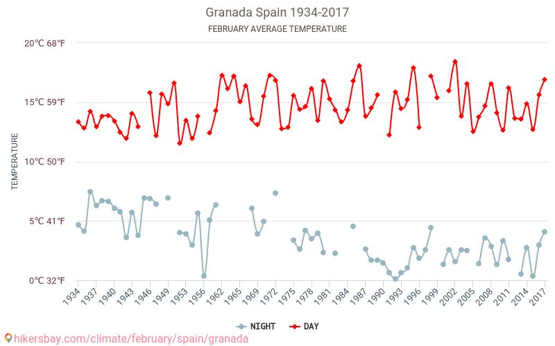 Granada - Schimbările climatice 1934 - 2017 Temperatura medie în Granada ani. Meteo medii în Februarie. hikersbay.com