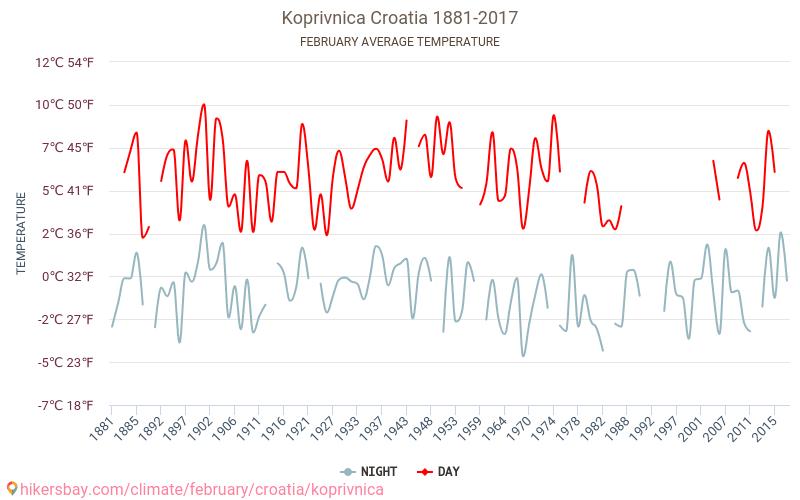 Koprivnica - Cambiamento climatico 1881 - 2017 Temperatura media in Koprivnica nel corso degli anni. Tempo medio a a febbraio. hikersbay.com
