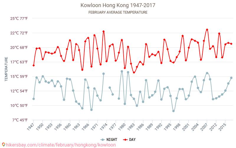 Цзюлун - Изменение климата 1947 - 2017 Средняя температура в Цзюлун с годами. Средняя Погода в феврале. hikersbay.com