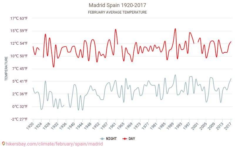 Madryt - Zmiany klimatu 1920 - 2017 Średnie temperatury w Madrycie w ubiegłych latach. Historyczna średnia pogoda w lutym. hikersbay.com