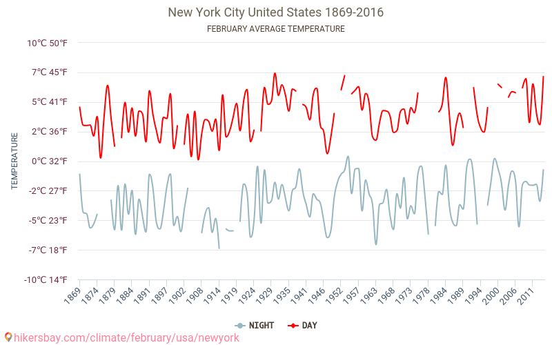 New York City - Climate change 1869 - 2016 Average temperature in New York City over the years. Average Weather in February. hikersbay.com