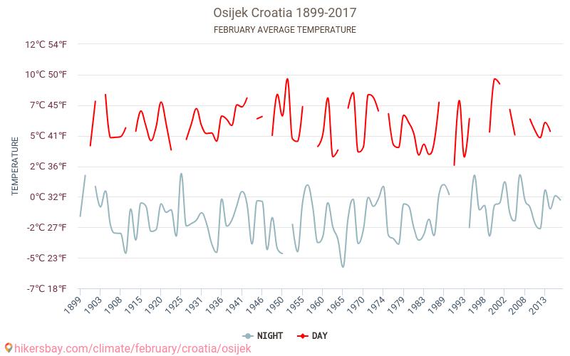 オシエク - 気候変動 1899 - 2017 長年にわたり オシエク の平均気温。 2 月 の平均天気予報。 hikersbay.com