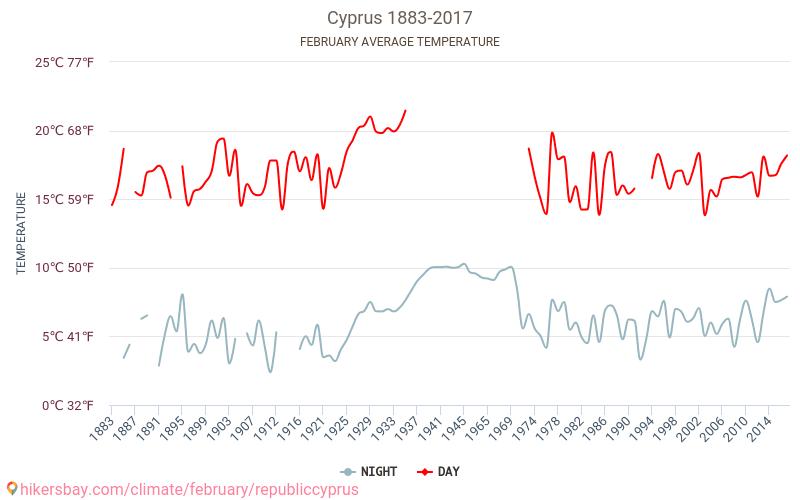 Република Кипър - Климата 1883 - 2017 Средната температура в Република Кипър през годините. Средно време в Февруари. hikersbay.com