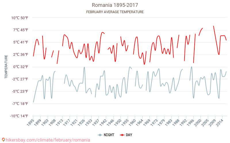 Rumänien - Klimatförändringarna 1895 - 2017 Medeltemperaturen i Rumänien under åren. Genomsnittliga vädret i Februari. hikersbay.com
