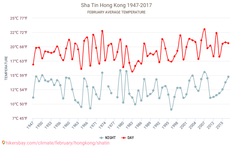 Sha Tin - Climate change 1947 - 2017 Average temperature in Sha Tin over the years. Average Weather in February. hikersbay.com