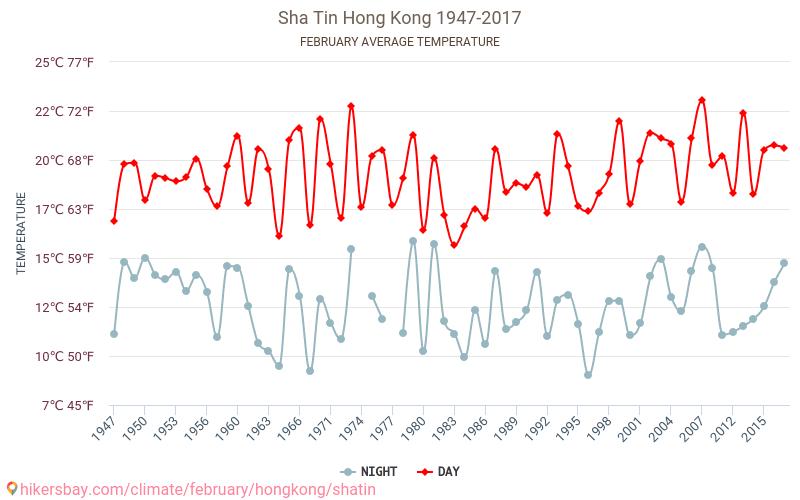 Sha Tin - Cambiamento climatico 1947 - 2017 Temperatura media in Sha Tin nel corso degli anni. Tempo medio a a febbraio. hikersbay.com