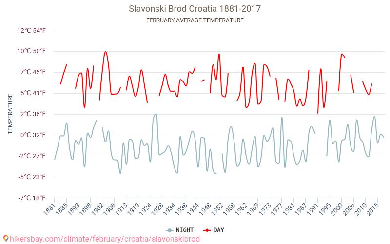 סלבונסקי ברוד - שינוי האקלים 1881 - 2017 טמפ ממוצעות סלבונסקי ברוד השנים. מזג האוויר הממוצע ב- בפברואר. hikersbay.com
