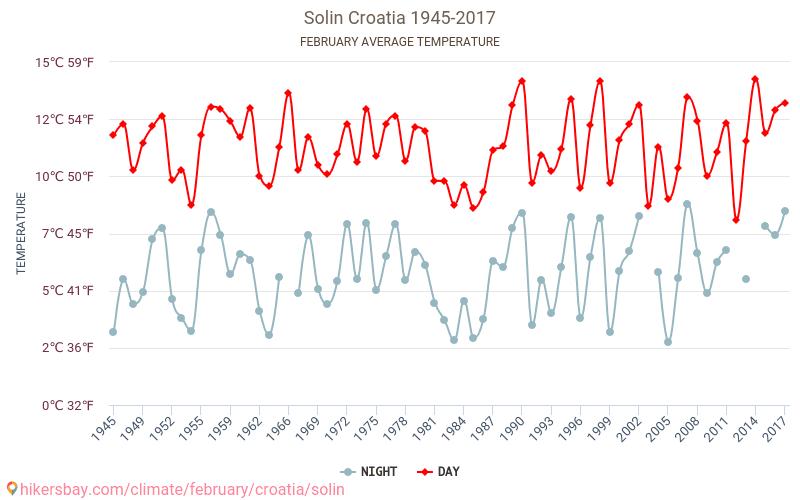 סולין - שינוי האקלים 1945 - 2017 טמפ ממוצעות סולין השנים. מזג האוויר הממוצע ב- בפברואר. hikersbay.com