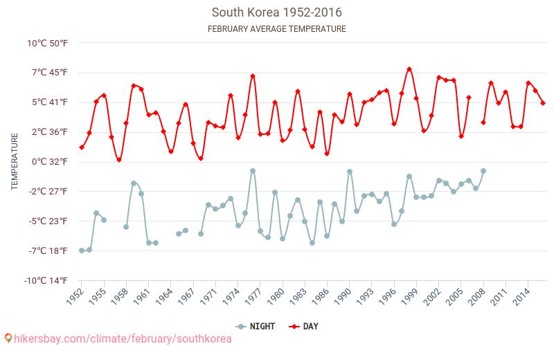 Coreea de Sud - Schimbările climatice 1952 - 2016 Temperatura medie în Coreea de Sud ani. Meteo medii în Februarie. hikersbay.com