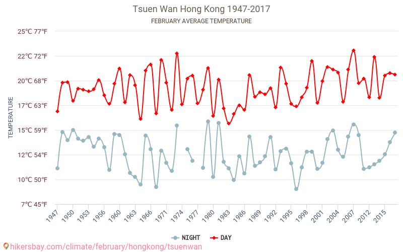 צואן וואן - שינוי האקלים 1947 - 2017 טמפ ממוצעות צואן וואן השנים. מזג האוויר הממוצע ב- בפברואר. hikersbay.com