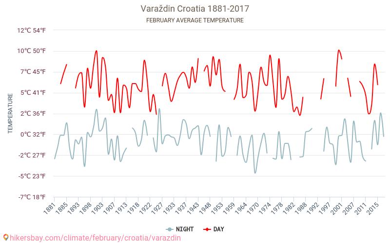 Varaždin - Klimatförändringarna 1881 - 2017 Medeltemperaturen i Varaždin under åren. Genomsnittliga vädret i Februari. hikersbay.com