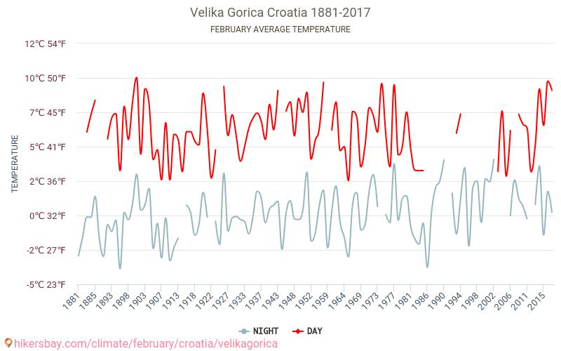 벨리카고리차 - 기후 변화 1881 - 2017 수 년에 걸쳐 벨리카고리차 에서 평균 온도입니다. 2 월 의 평균 날씨입니다. hikersbay.com