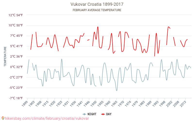 Vukovar - Klimaendringer 1899 - 2017 Gjennomsnittstemperaturen i Vukovar gjennom årene. Gjennomsnittlige været i Februar. hikersbay.com