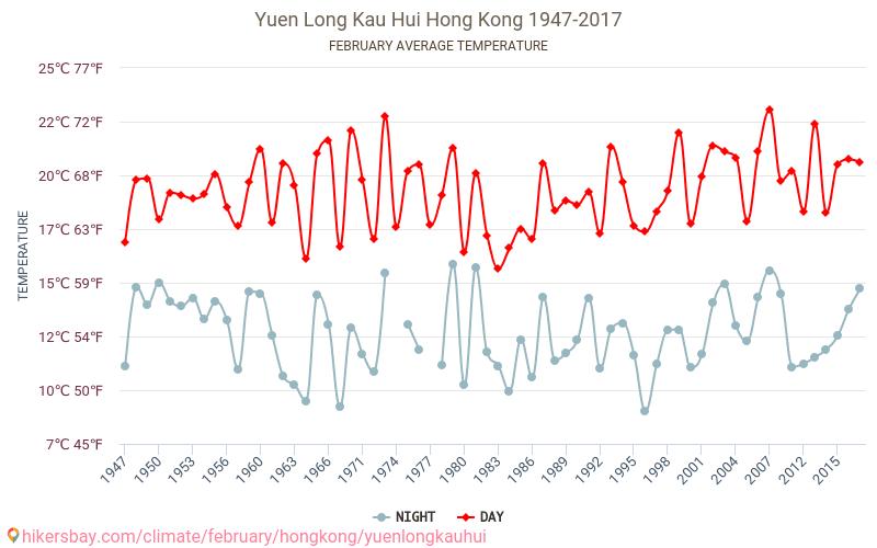 Yuen Long Kau Hui - Klimatförändringarna 1947 - 2017 Medeltemperaturen i Yuen Long Kau Hui under åren. Genomsnittliga vädret i Februari. hikersbay.com