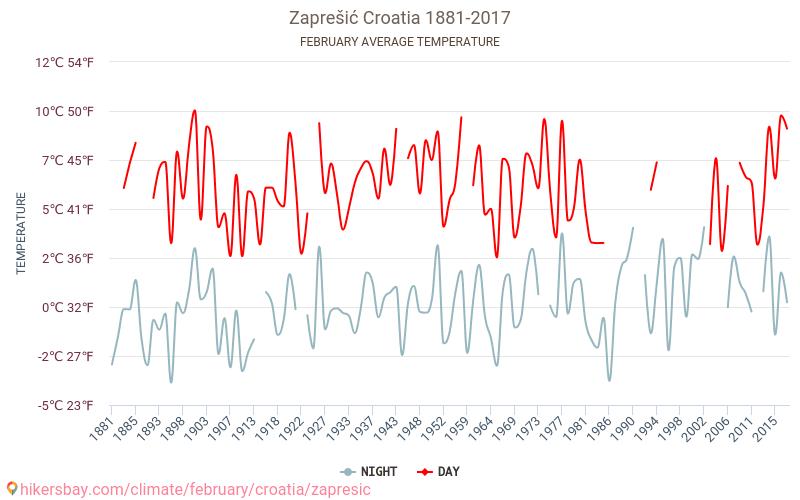 Zaprešić - Cambiamento climatico 1881 - 2017 Temperatura media in Zaprešić nel corso degli anni. Tempo medio a a febbraio. hikersbay.com