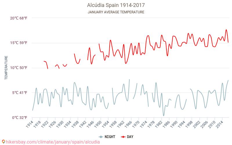 Alcudia - El cambio climático 1914 - 2017 Temperatura media en Alcudia sobre los años. Tiempo promedio en Enero. hikersbay.com