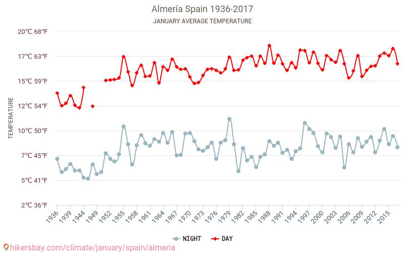 阿尔梅里亚 - 气候变化 1936 - 2017 平均温度在 阿尔梅里亚 多年来。 1 月 中的平均天气。 hikersbay.com