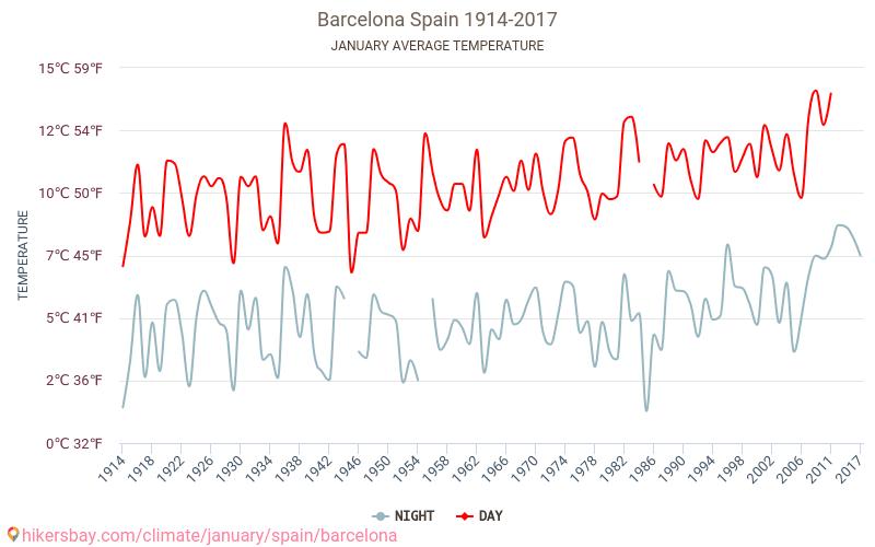 Barcelona - Klimaatverandering 1914 - 2017 Gemiddelde temperatuur in de Barcelona door de jaren heen. Het gemiddelde weer in Januari. hikersbay.com
