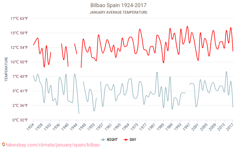 بلباو - تغير المناخ 1924 - 2017 يبلغ متوسط درجة الحرارة في بلباو على مر السنين. متوسط حالة الطقس في كانون الثاني/يناير. hikersbay.com