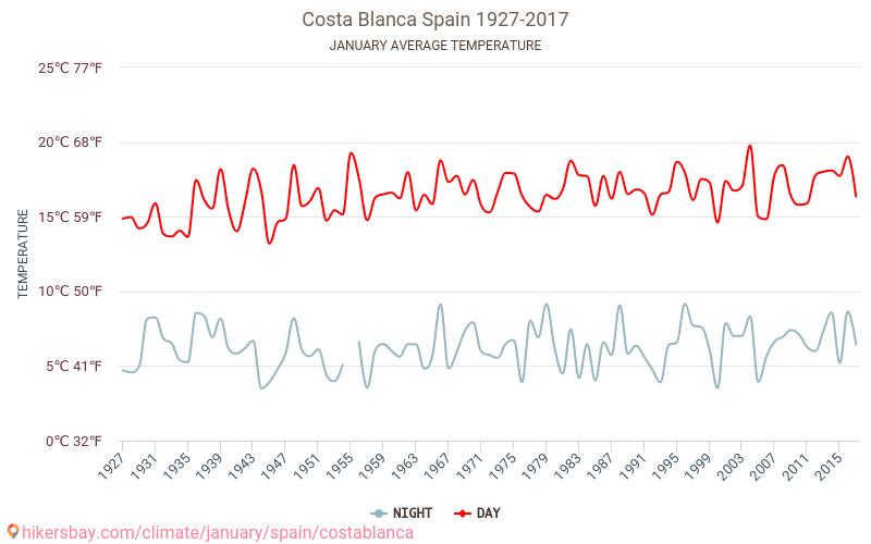 Costa Blanca - Biến đổi khí hậu 1927 - 2017 Nhiệt độ trung bình ở Costa Blanca trong những năm qua. Thời tiết trung bình ở tháng Giêng. hikersbay.com