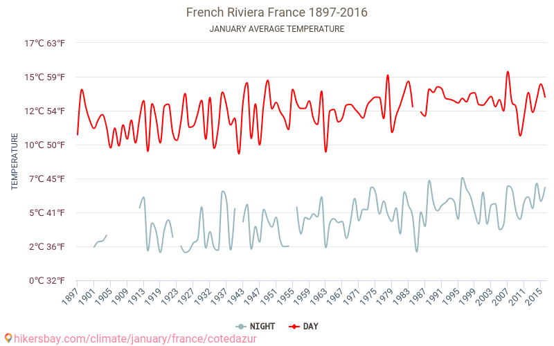 French Riviera - Climate change 1897 - 2016 Average temperature in French Riviera over the years. Average Weather in January. hikersbay.com