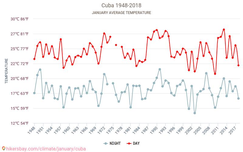 Kuba - Klimata pārmaiņu 1948 - 2018 Vidējā temperatūra ir Kuba pa gadiem. Vidējais laika Janvāris. hikersbay.com