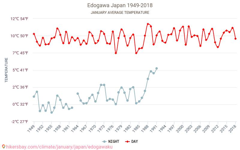 予報 区 天気 江戸川 江戸川区球場の14日間(2週間)の1時間ごとの天気予報