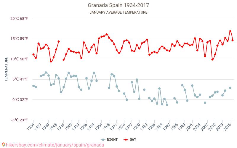 Granada - Klimaatverandering 1934 - 2017 Gemiddelde temperatuur in de Granada door de jaren heen. Het gemiddelde weer in Januari. hikersbay.com