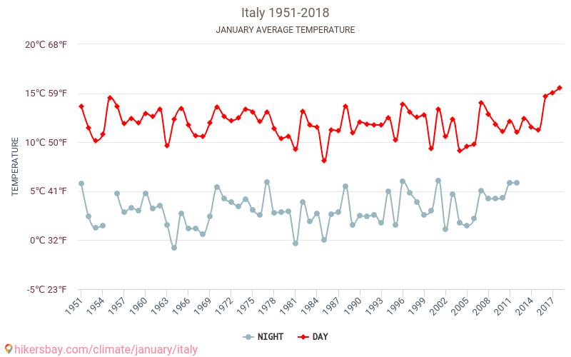 إيطاليا - تغير المناخ 1951 - 2018 يبلغ متوسط درجة الحرارة في إيطاليا على مر السنين. متوسط حالة الطقس في كانون الثاني/يناير. hikersbay.com