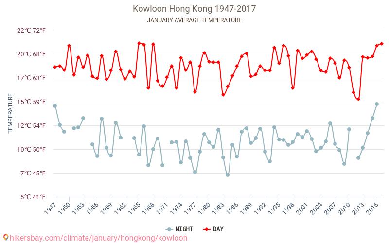 Kowloon - जलवायु परिवर्तन 1947 - 2017 वर्षों से Kowloon में औसत तापमान । जनवरी में औसत मौसम । hikersbay.com