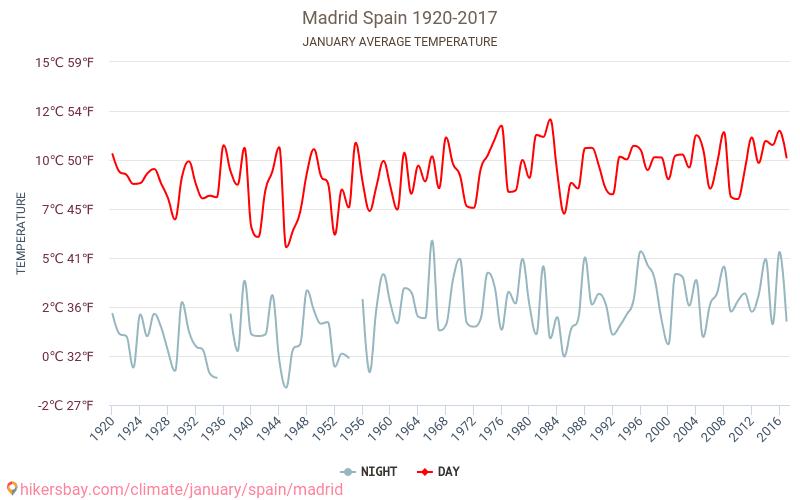 Madrid - El cambio climático 1920 - 2017 Temperatura media en Madrid sobre los años. Tiempo promedio en Enero. hikersbay.com