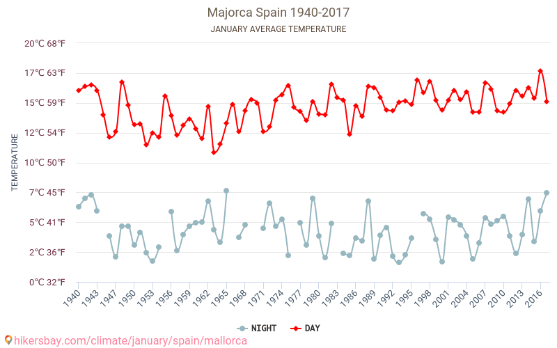 Majorca - Climate change 1940 - 2017 Average temperature in Majorca over the years. Average Weather in January. hikersbay.com