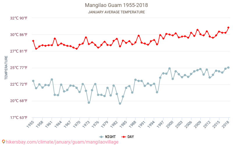Mangilao - Climate change 1955 - 2018 Average temperature in Mangilao over the years. Average Weather in January. hikersbay.com