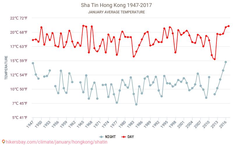 Sha Tin - Климата 1947 - 2017 Средната температура в Sha Tin през годините. Средно време в Януари. hikersbay.com