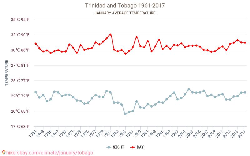 Trinidāda un Tobāgo - Klimata pārmaiņu 1961 - 2017 Vidējā temperatūra ir Trinidāda un Tobāgo pa gadiem. Vidējais laika Janvāris. hikersbay.com