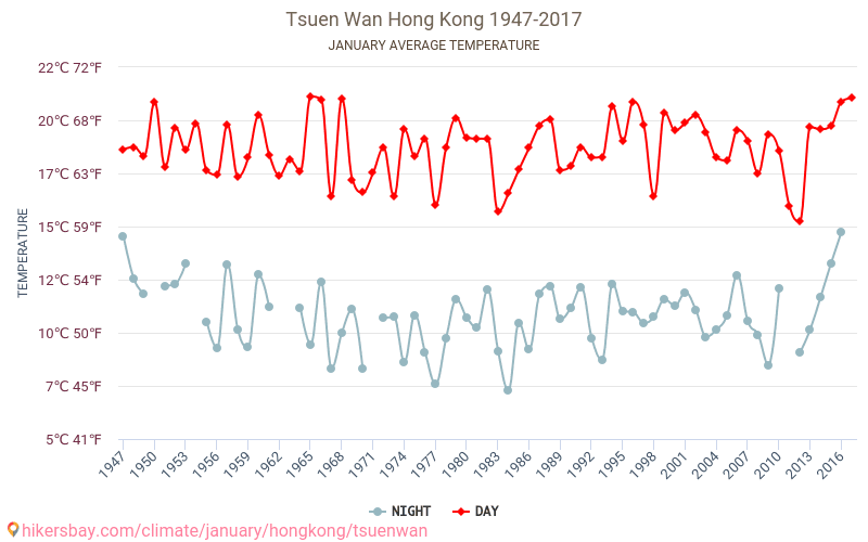Tsuen Wan - Climate change 1947 - 2017 Average temperature in Tsuen Wan over the years. Average Weather in January. hikersbay.com
