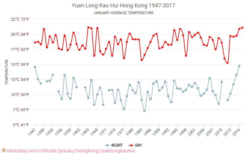 Yuen Long Kau Hui - Biến đổi khí hậu 1947 - 2017 Nhiệt độ trung bình ở Yuen Long Kau Hui trong những năm qua. Thời tiết trung bình ở tháng Giêng. hikersbay.com