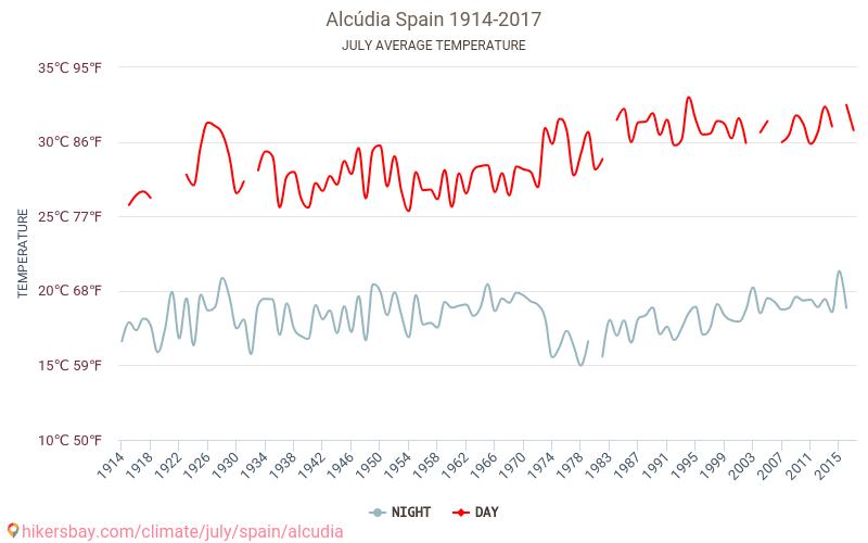 Alcúdia - Climáticas, 1914 - 2017 Temperatura média em Alcúdia ao longo dos anos. Tempo médio em Julho. hikersbay.com