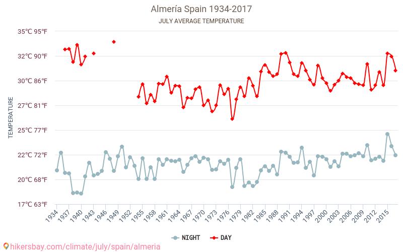 Almería - Zmiany klimatu 1934 - 2017 Średnie temperatury w Almerii w ubiegłych latach. Historyczna średnia pogoda w lipcu. hikersbay.com