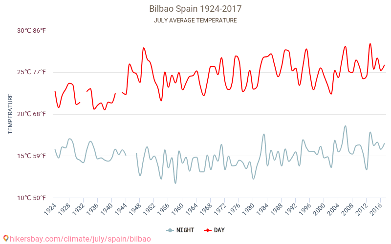 בילבאו - שינוי האקלים 1924 - 2017 טמפ ממוצעות בילבאו השנים. מזג האוויר הממוצע ב- יולי. hikersbay.com