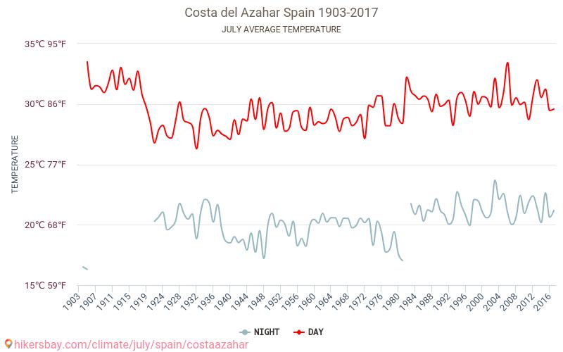 Kosta Azahar - Klimata pārmaiņu 1903 - 2017 Vidējā temperatūra ir Kosta Azahar pa gadiem. Vidējais laika Jūlija. hikersbay.com