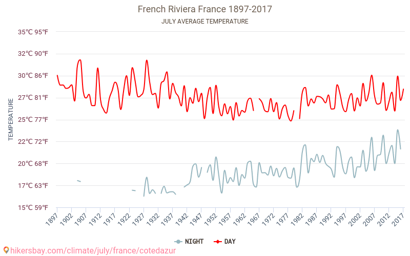 French Riviera - Climate change 1897 - 2017 Average temperature in French Riviera over the years. Average Weather in July. hikersbay.com