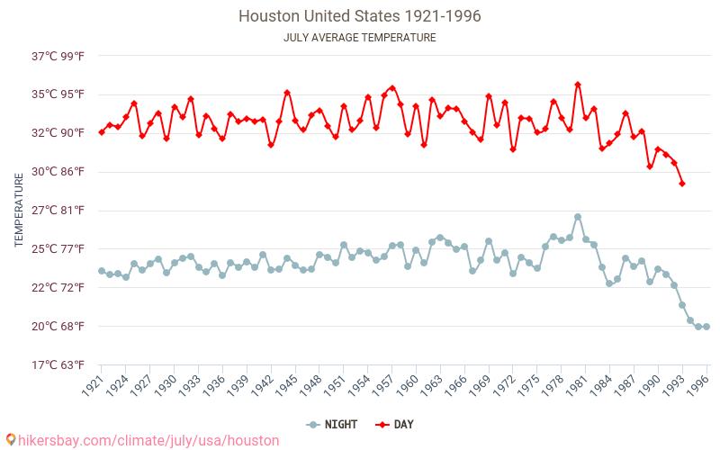 ヒューストン 天気