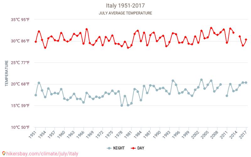 Italien - Klimawandel- 1951 - 2017 Durchschnittliche Temperatur im Italien im Laufe der Jahre. Durchschnittliche Wetter in Juli. hikersbay.com