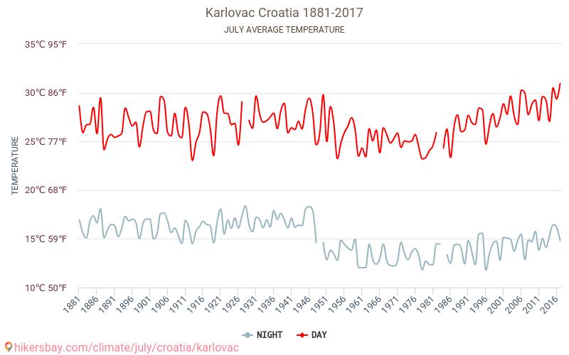 Karlovaca - Klimata pārmaiņu 1881 - 2017 Vidējā temperatūra ir Karlovaca pa gadiem. Vidējais laika Jūlija. hikersbay.com