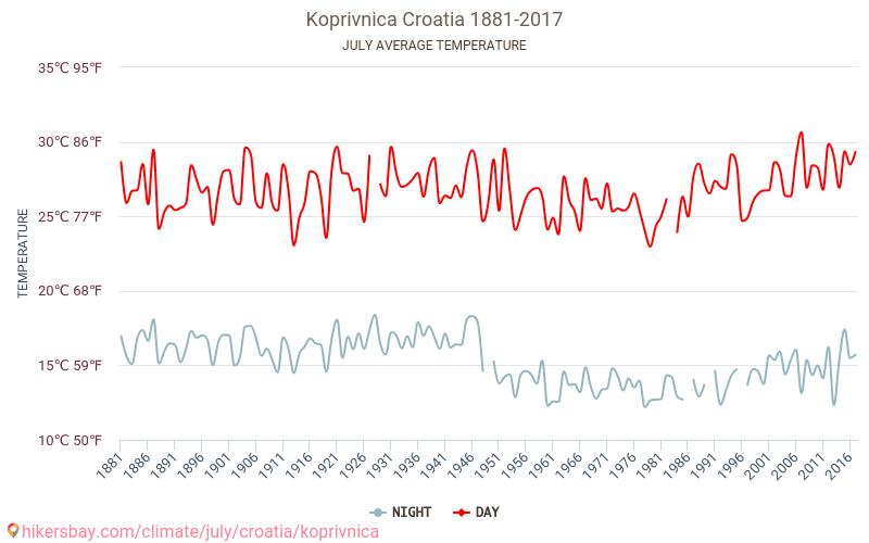 Копривниця - Зміна клімату 1881 - 2017 Середня температура в Копривниця протягом багатьох років. Середній Погодні в липні. hikersbay.com