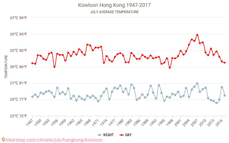 Kowloon - El cambio climático 1947 - 2017 Temperatura media en Kowloon sobre los años. Tiempo promedio en Julio. hikersbay.com
