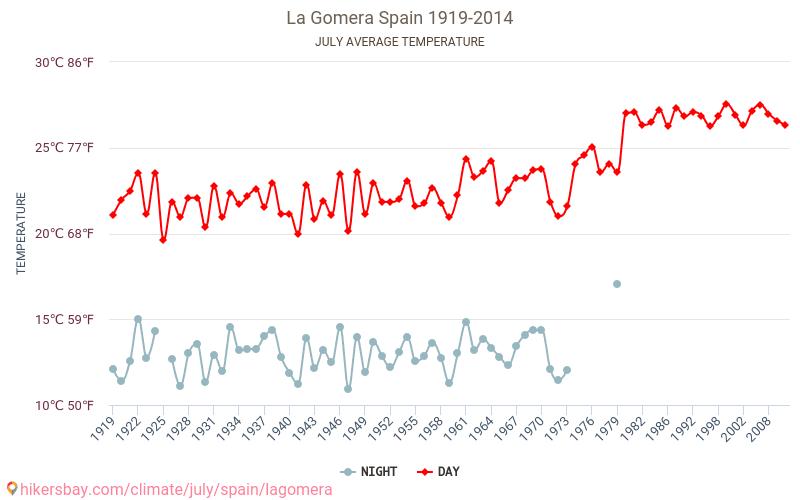 La Gomera - Ilmastonmuutoksen 1919 - 2014 Keskilämpötila La Gomera vuoden aikana. Keskimääräinen Sää Heinäkuuta. hikersbay.com