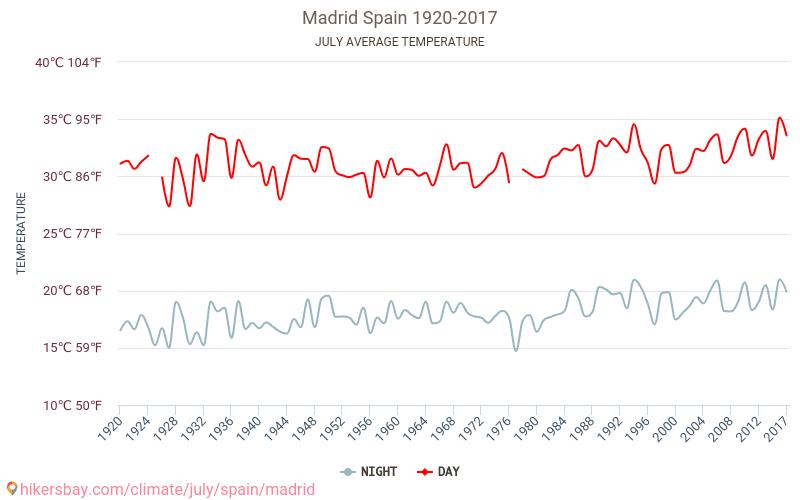 Мадрид - Зміна клімату 1920 - 2017 Середня температура в Мадрид протягом багатьох років. Середній Погодні в липні. hikersbay.com